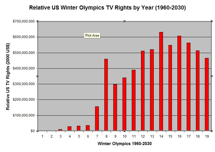 The nbc ioc television deal olympstats