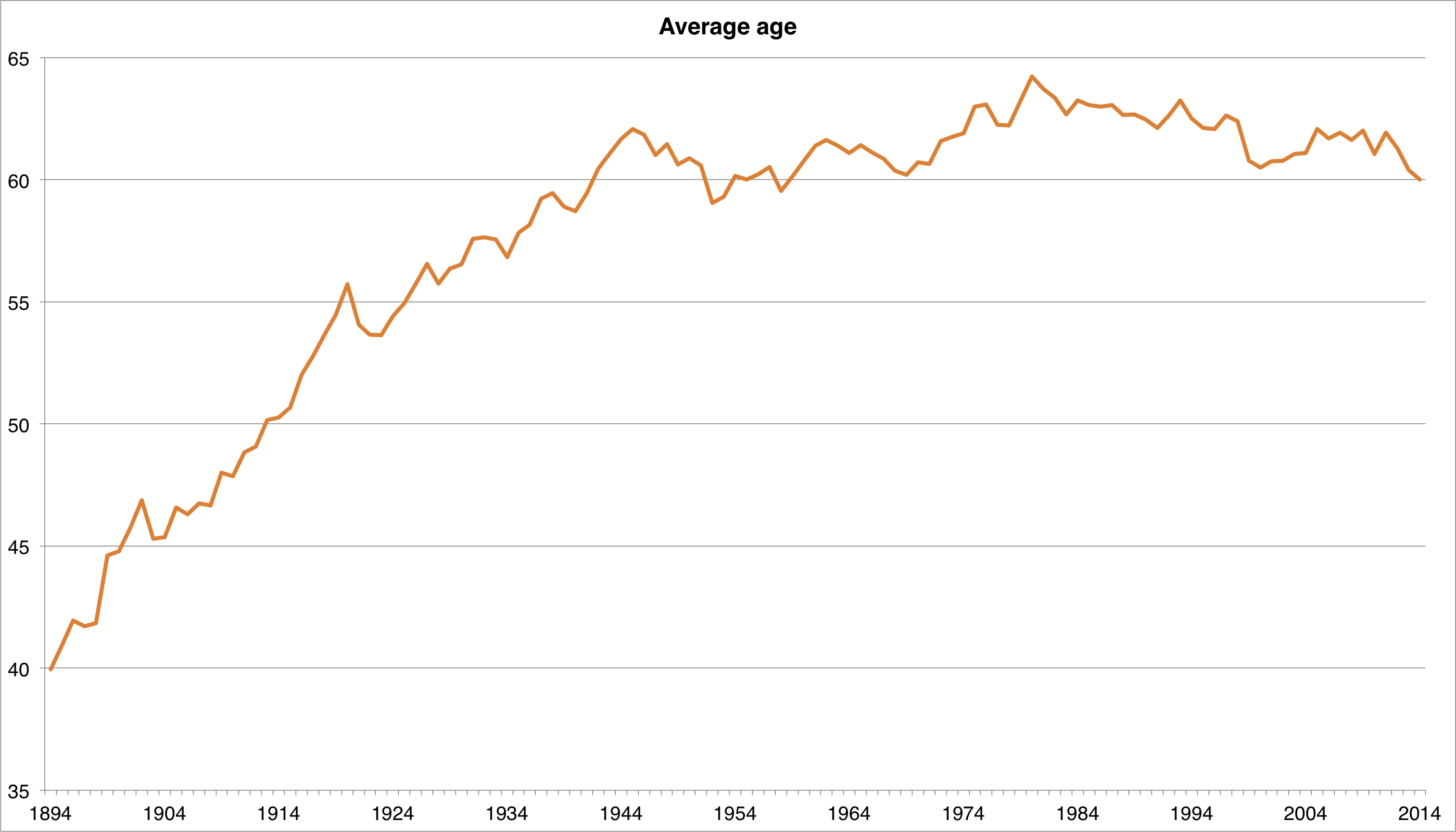 Average age