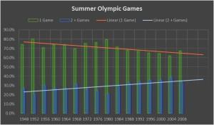 SummerMultiOlympians